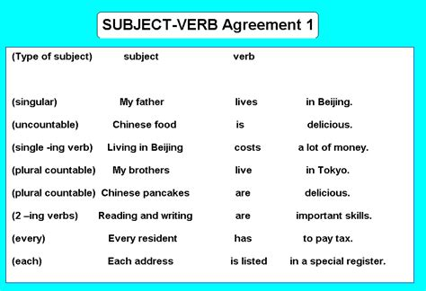 pattern of subject verb agreement subject verb agreement 1 level a teacher jacob