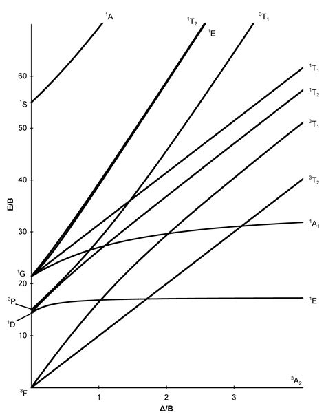 tanabe sugano diagrams file d8 tanabe sugano diagram png wikimedia commons