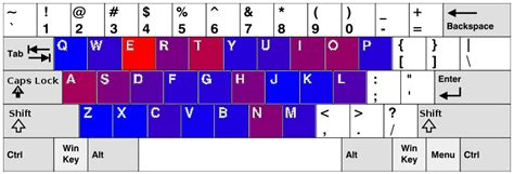 keyboard layout letter frequency letter frequencies and keyboard layouts
