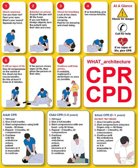 printable cpr poster 82 best images about emergencies first aid premiers