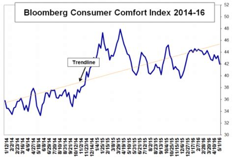bloomberg consumer comfort index consumer comfort falls sharply fitsnews