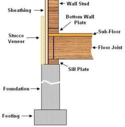 Exterior Wall Thickness Exterior House Siding Amp Veneers Part 1