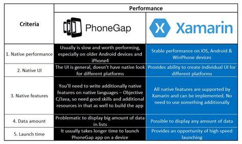 xamarin layout performance appomatecross platform tools xamarin vs phonegap appomate