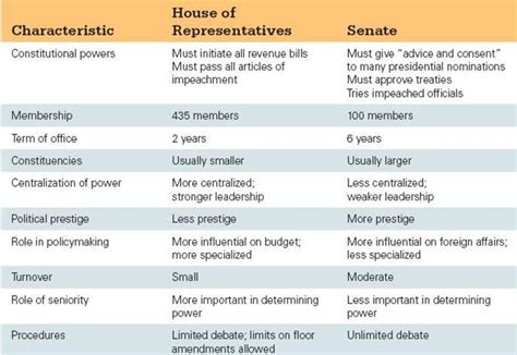 difference between house of representatives and senate house vs senate 28 images senate vs house of representatives legislative branch
