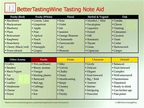blind wine tasting card template wine tasting scorecard template get in social premium