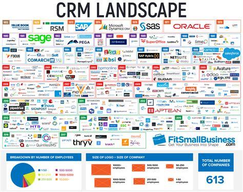 the best crm 2018 crm software reviews crm reviews pricing comparisons