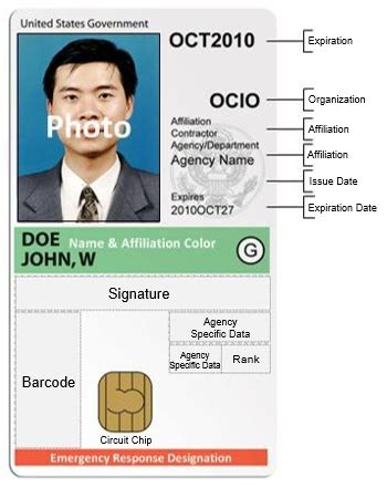 Government Identity Card Template by Basics Of A Piv Credential Piv Usage Guides
