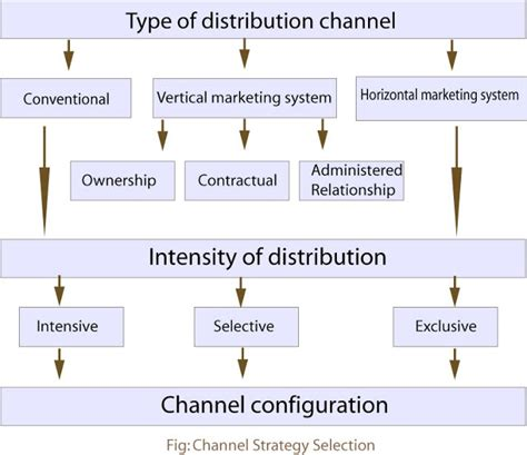 Channel Selection Marketing Guide Line