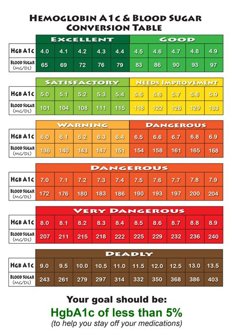 A1c Conversion Table by Hemoglobin A1c Chart A1c Glucose Conversion Table