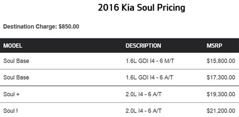How Much Does A Kia Cost How Much Does The Kia Soul Cost Kia News