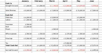 using a cash flow forecast yacapaca wiki