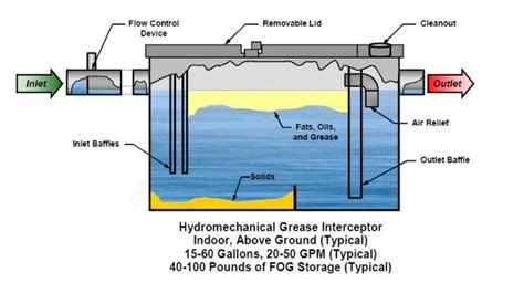 kitchen grease trap design does my small food related business need a grease trap