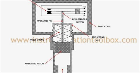 how a pressure switch works learning instrumentation and