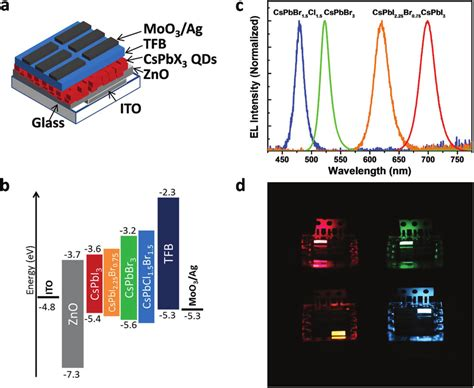 light emitting diode materials a perovskite nanocrystal light emitting diode with an ito zno cspbx 3