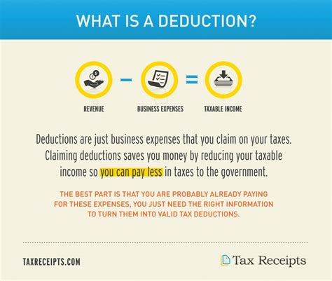 Can I Deduct The Alt Mba by What Is A Tax Deduction