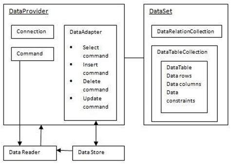 tutorial vb net dataset ado net