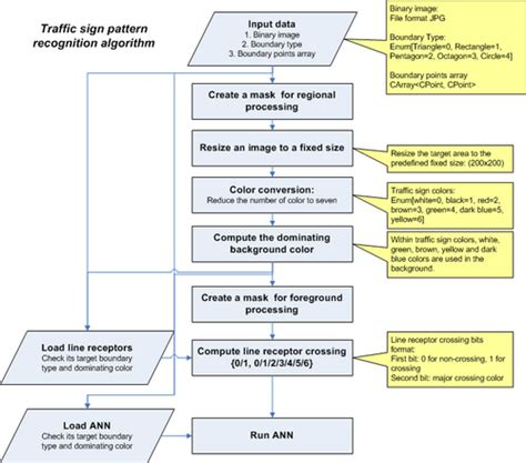 pattern algorithm in c tspr traffic sign pattern recognition algorithm pil ho kim