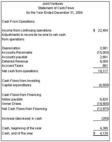 Financial Statement Preparation Accounting Flow Statement Template