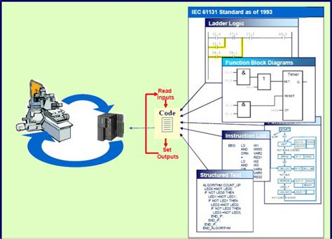 100 contoh wiring diagram plc product features