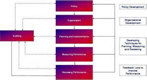 management flowchart safety management system overview administration and