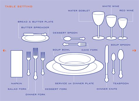 How To Set The Table by How To Set A Dinner Table Correctly Galleryhip Com The