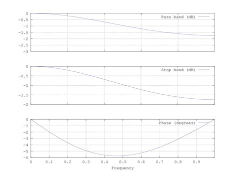 high pass filter accelerometer android high pass filter for accelerometer 28 images reading a imu without kalman the complementary