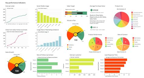 sales key performance indicators template 5 top dashboard templates designed for kpi dashboards