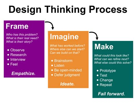 design thinking learning reflecting on your pbl implementation creative educator