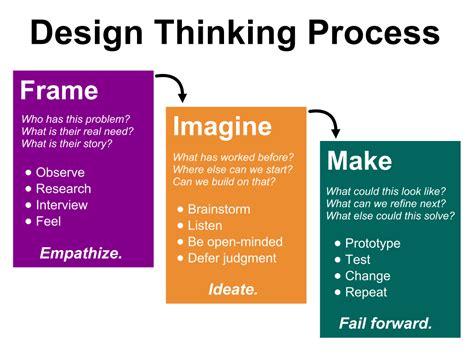 design thinking reflection reflecting on your pbl implementation creative educator
