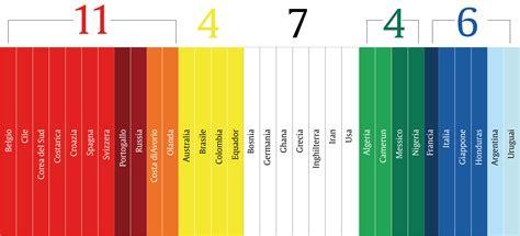 tavola cromatica dei colori rosso e arancione segnano di pi 249 classifica cromatica dei