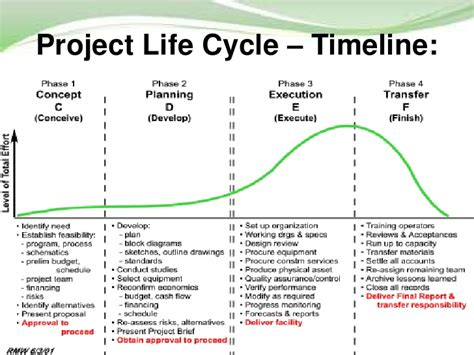 project phases template project management and project cycle 14 728 jpg 728