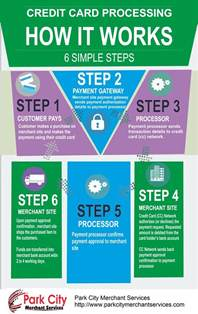 how do business credit cards work how credit card processing works visual ly