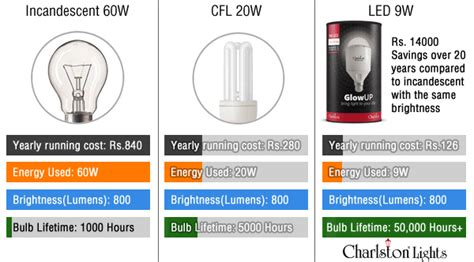 Image Gallery Incandescent Equivalent Lumens Difference Between Led And Incandescent Light Bulb