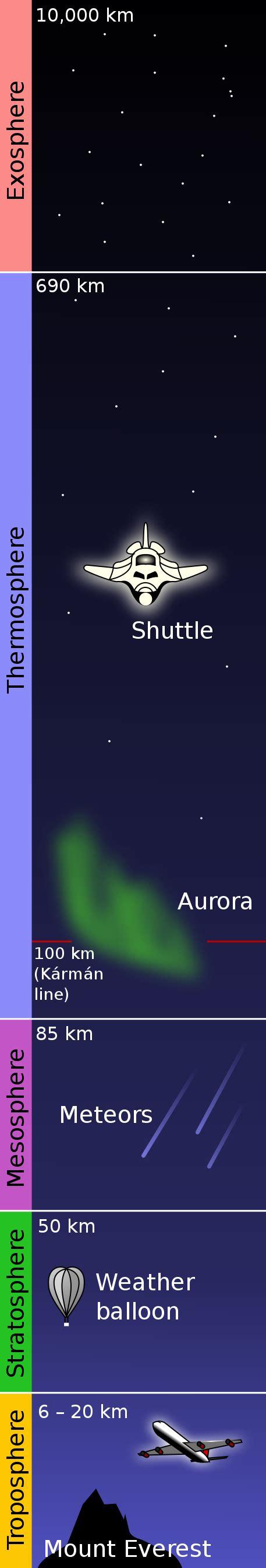 Armosphere L file atmosphere layers en svg