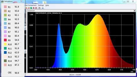 led light spectrum chart light spectrum spectrometer charts and raw data for common