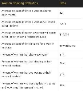 womens shaving statistics as a sikh have you been discriminated in your own country