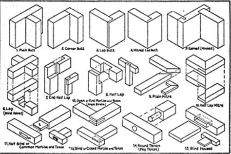 woodworking joints pdf woodworker panel