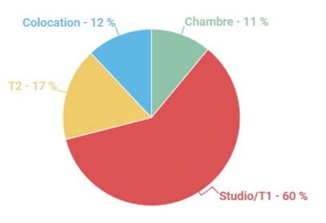 Logement étudiant : les principaux chiffres à savoir sur Paris   Blog LocService