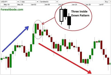 pattern up properly meaning 25 best ideas about candlestick chart on pinterest
