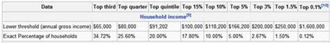 dr housing bubble income 187 dr housing bubble blog
