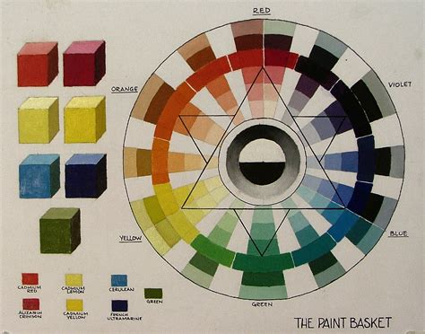 the paint basket 187 mixing paint with the 6 colour colour wheel