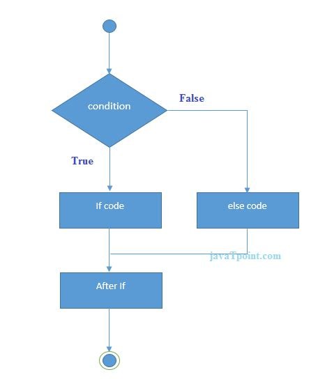 flowchart of if else statement in c c programming c programming statement
