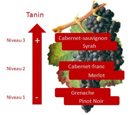 3 pistes pour retrouver le cépage des vins que vous dégustez