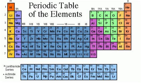 when was the table invented who invented the periodic table who invented it
