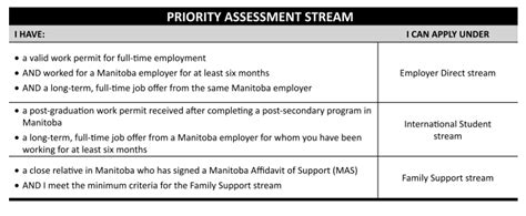 Support Letter Mpnp manitoba immigration to canada information