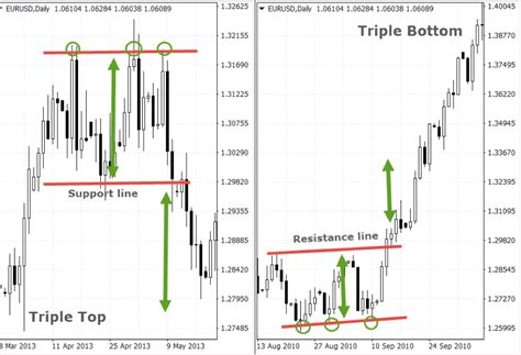 triple bottom pattern triple bottom chart pattern top 5 chart patterns for consistent trading results