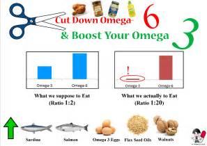 omega 3 omega 6 ratio1 drjockers com