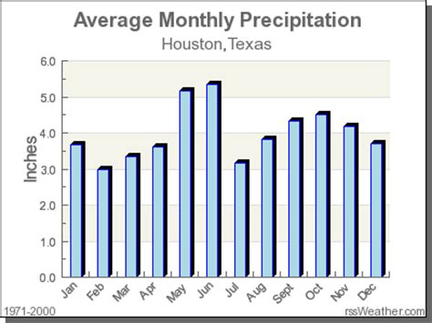 climate in houston, texas
