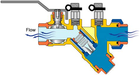 circuit setter definition automatic and manual balancing valves