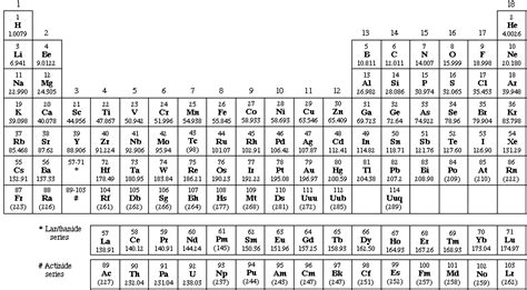 printable periodic table with mass number and atomic number printable periodic table of elements with names and